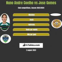Nuno Andre Coelho vs Jose Gomes h2h player stats