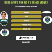 Nuno Andre Coelho vs Rafael Viegas h2h player stats