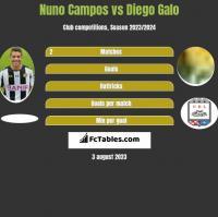 Nuno Campos vs Diego Galo h2h player stats