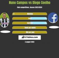Nuno Campos vs Diogo Coelho h2h player stats