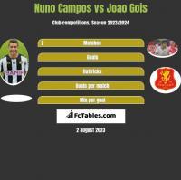 Nuno Campos vs Joao Gois h2h player stats