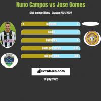 Nuno Campos vs Jose Gomes h2h player stats