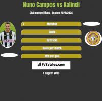 Nuno Campos vs Kalindi h2h player stats