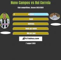 Nuno Campos vs Rui Correia h2h player stats