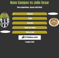 Nuno Campos vs Julio Cesar h2h player stats