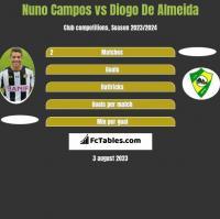 Nuno Campos vs Diogo De Almeida h2h player stats