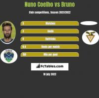 Nuno Coelho vs Bruno h2h player stats