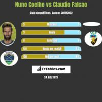 Nuno Coelho vs Claudio Falcao h2h player stats