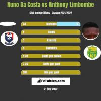 Nuno Da Costa vs Anthony Limbombe h2h player stats