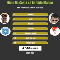 Nuno Da Costa vs Antonio Mance h2h player stats