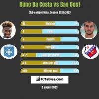 Nuno Da Costa vs Bas Dost h2h player stats