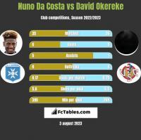 Nuno Da Costa vs David Okereke h2h player stats
