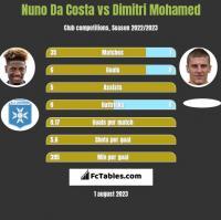 Nuno Da Costa vs Dimitri Mohamed h2h player stats