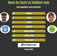Nuno Da Costa vs Emiliano Sala h2h player stats