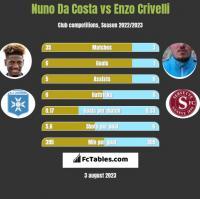 Nuno Da Costa vs Enzo Crivelli h2h player stats