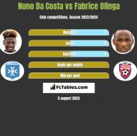 Nuno Da Costa vs Fabrice Olinga h2h player stats