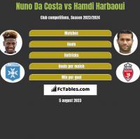 Nuno Da Costa vs Hamdi Harbaoui h2h player stats