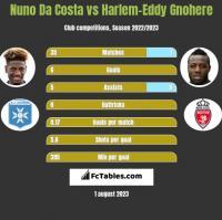 Nuno Da Costa vs Harlem-Eddy Gnohere h2h player stats