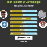 Nuno Da Costa vs Jordan Hugill h2h player stats