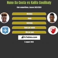 Nuno Da Costa vs Kalifa Coulibaly h2h player stats
