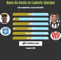 Nuno Da Costa vs Ludovic Ajorque h2h player stats