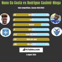 Nuno Da Costa vs Rodrigue Casimir Ninga h2h player stats