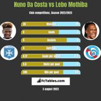 Nuno Da Costa vs Lebo Mothiba h2h player stats
