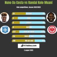 Nuno Da Costa vs Randal Kolo Muani h2h player stats