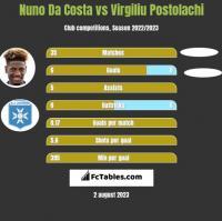 Nuno Da Costa vs Virgiliu Postolachi h2h player stats