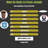 Nuno Da Costa vs Evens Joseph h2h player stats