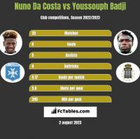 Nuno Da Costa vs Youssouph Badji h2h player stats