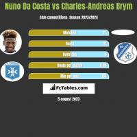 Nuno Da Costa vs Charles-Andreas Brym h2h player stats