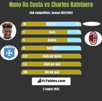 Nuno Da Costa vs Charles Katelaere h2h player stats