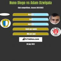Nuno Diogo vs Adam Dzwigala h2h player stats