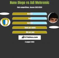 Nuno Diogo vs Adi Mehremic h2h player stats