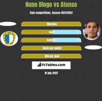 Nuno Diogo vs Afonso h2h player stats