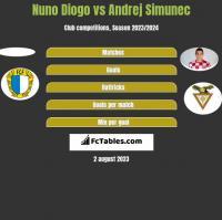 Nuno Diogo vs Andrej Simunec h2h player stats