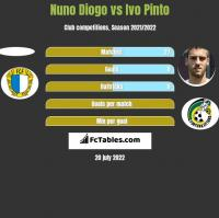 Nuno Diogo vs Ivo Pinto h2h player stats