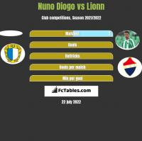 Nuno Diogo vs Lionn h2h player stats