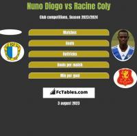 Nuno Diogo vs Racine Coly h2h player stats