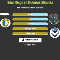 Nuno Diogo vs Roderick Miranda h2h player stats