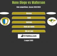 Nuno Diogo vs Walterson h2h player stats