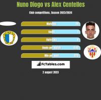 Nuno Diogo vs Alex Centelles h2h player stats