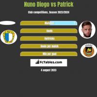 Nuno Diogo vs Patrick h2h player stats