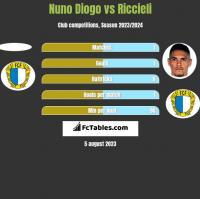 Nuno Diogo vs Riccieli h2h player stats