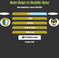 Nuno Diogo vs Ibrahim Cisse h2h player stats