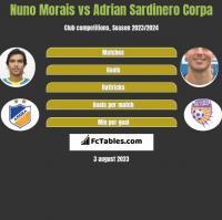 Nuno Morais vs Adrian Sardinero Corpa h2h player stats
