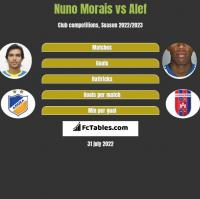 Nuno Morais vs Alef h2h player stats