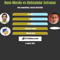 Nuno Morais vs Aleksandar Sofranac h2h player stats