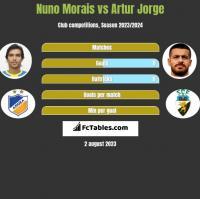 Nuno Morais vs Artur Jorge h2h player stats